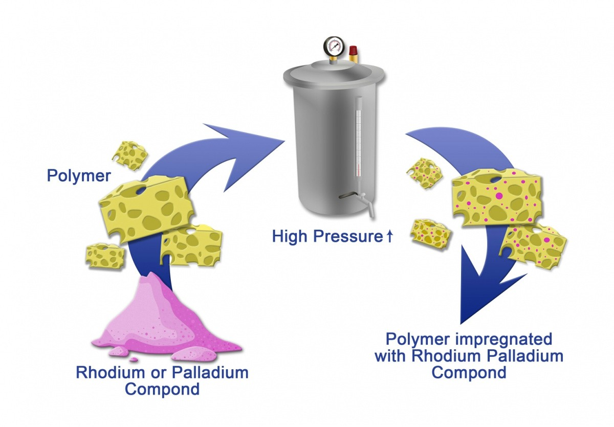 The Russian scientists have suggested an eco-friendly way of obtaining highly active catalysts