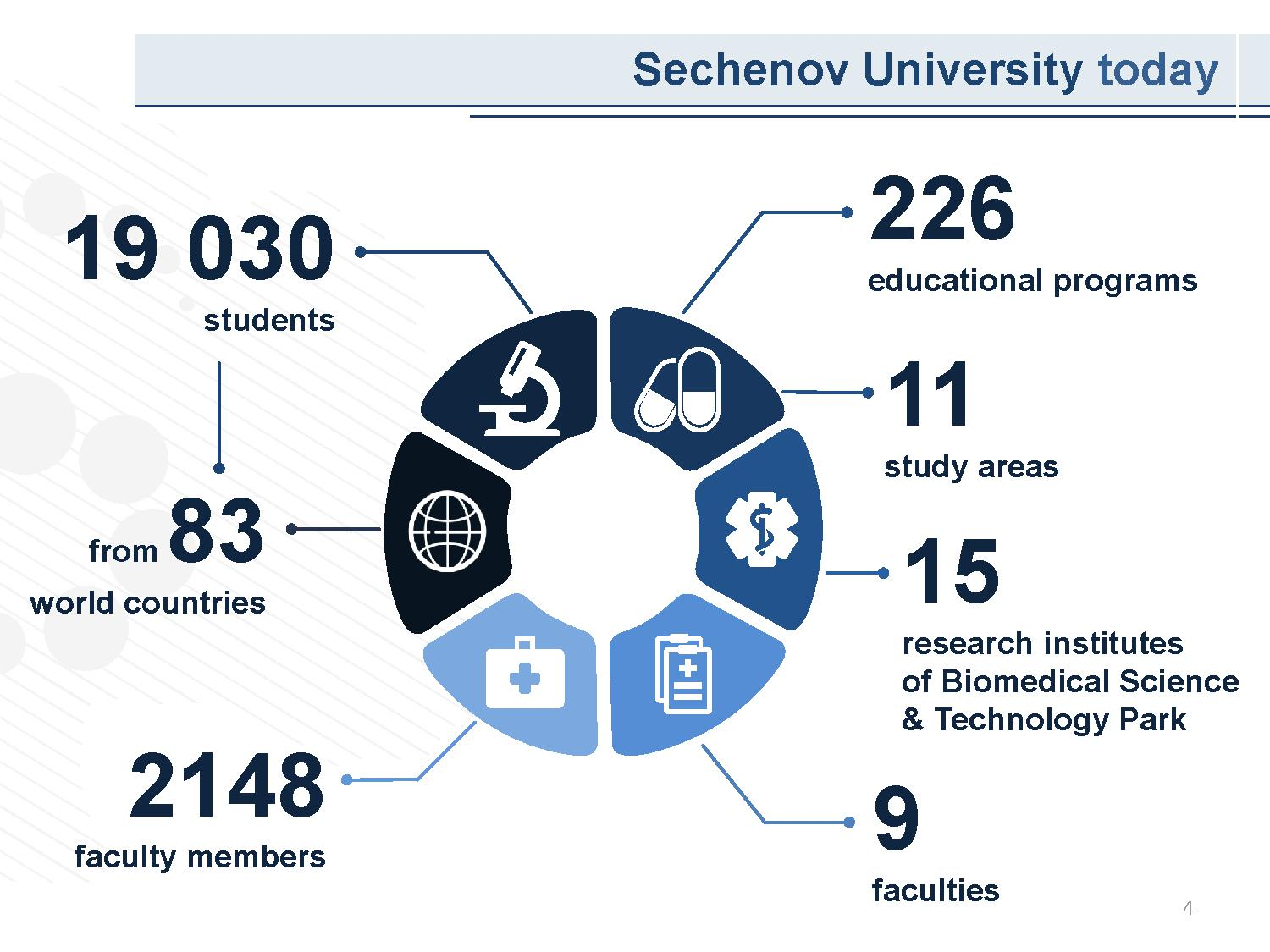 Sechenov University today